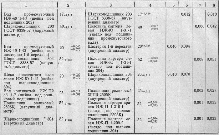 Продолжение таблица 50. Размеры, допуски и натяги в сопрягаемых деталях мотоциклов ИЖ-Юпитер, ИЖ-Планета.