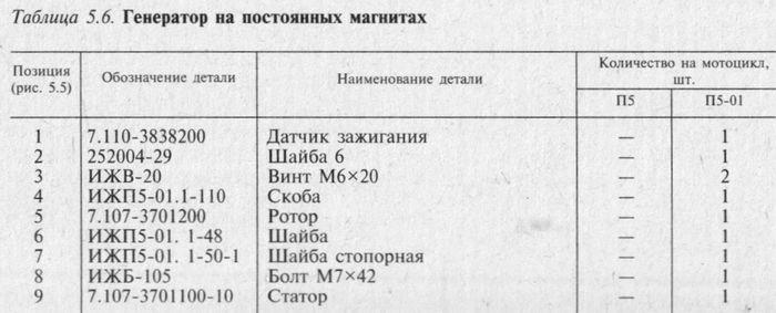Генератор на постоянных магнитах 7.107-3701.