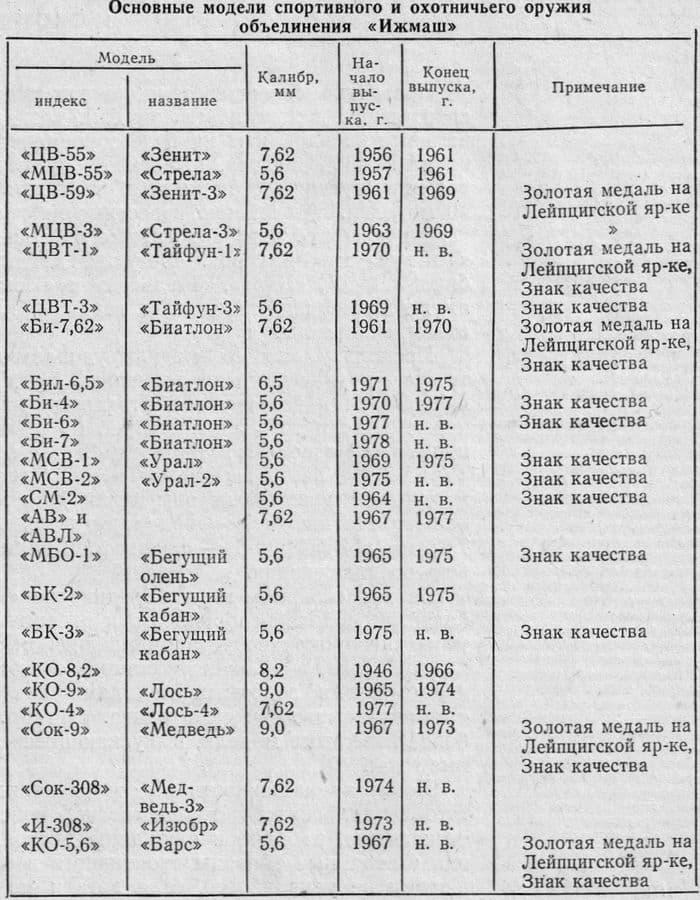 Основные модели спортивного и охотничьего оружия объединения ИЖМАШ  1956 - 1977.