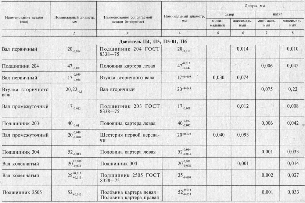 Номинальные размеры, допуски, зазоры и натяги в основных деталях двигателей ИЖ-Планета.