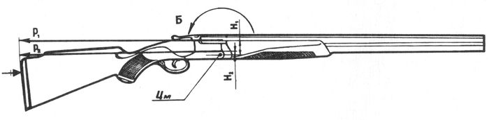 Воздействие сил отдачи на положение ружья с вертикально расположенными стволами.