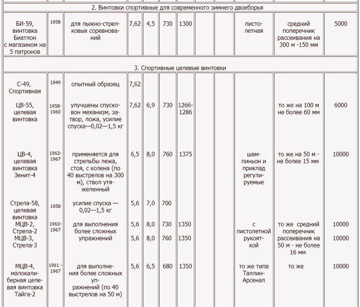 Краткие технические характеристики охотничьего и спортивного оружия. 1924 - 1973 гг. T5/