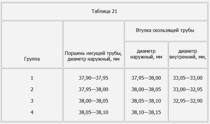 Размеры втулки и поршни. Мотоциклы ИЖ-56, ИЖ-П, -П2 и ИЖ-Ю, -Ю2