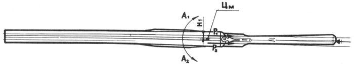 Воздействие сил отдачи на положение ружья с горизонтально расположенными стволами.