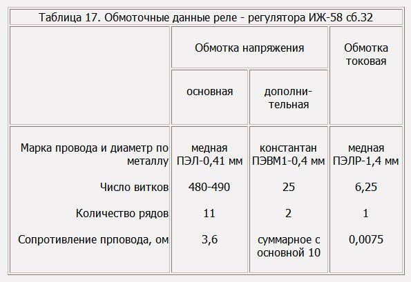 Таблица 17. Обмоточные данные реле - регулятора ИЖ-58 сб.32 для мотоциклов ИЖ.