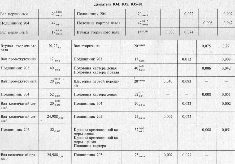 Номинальные размеры, допуски, зазоры и натяги в основных деталях двигателей ИЖ-Юпитер.