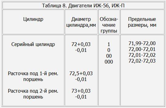 Таблица 8. Двигатели ИЖ-56, ИЖ-П.