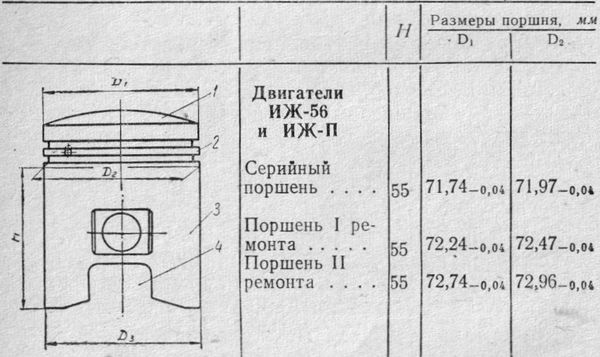 Поршень двигателя ИЖ-56, ИЖ-П.