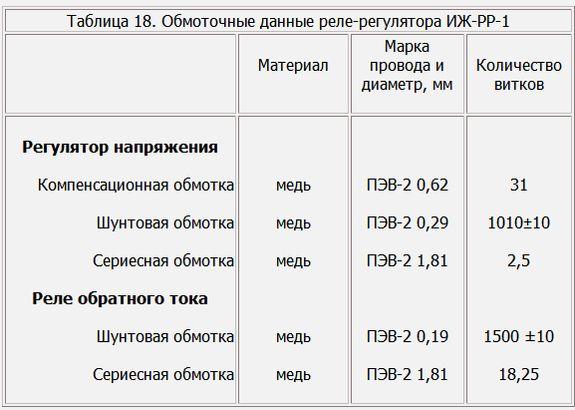 Таблица 18. Обмоточные данные реле-регулятора ИЖ-РР-1 мотоцикла ИЖ.