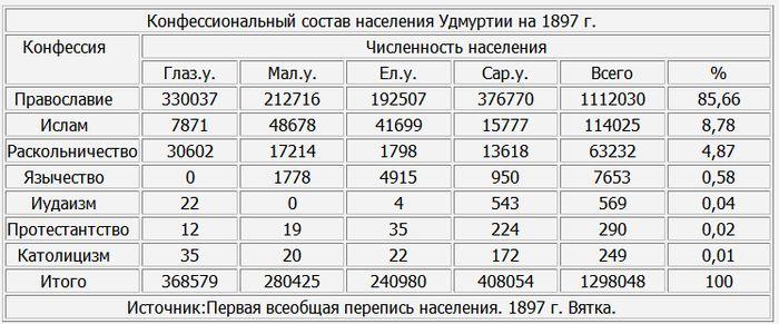 Конфессиональный состав населения Удмуртии на 1897 г.