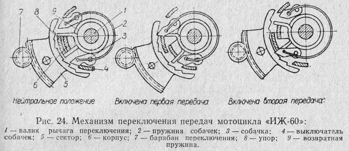 Механизм переключения передач мотоцикла ИЖ-60