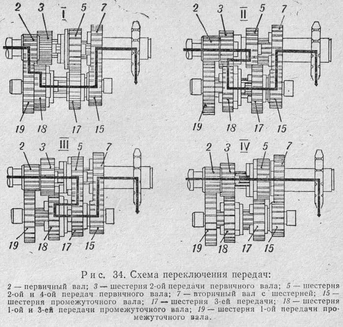 Схема переключения передач ИЖ-Ю3К, ИЖ-Ю3-01, ИЖ-П3, ИЖ-П3-01
