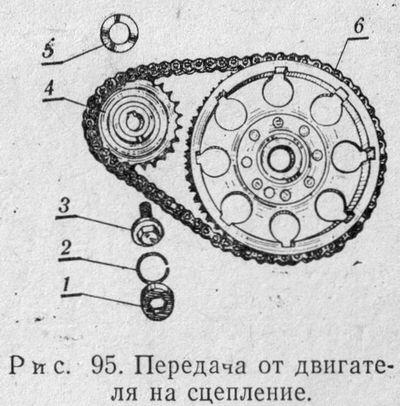 Передача от двигателя на сцепление мотоциклов ИЖ-Ю3, ИЖ-Ю3К, ИЖ-Ю3-01, ИЖ-П3, ИЖ-П3-01