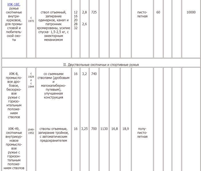 Краткие технические характеристики охотничьего и спортивного оружия. 1924 - 1973 гг.