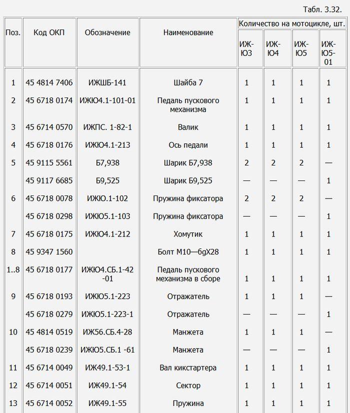 Детали пускового механизма мотоциклов ИЖ-Юпитер -5-01, -5, -4, -3.