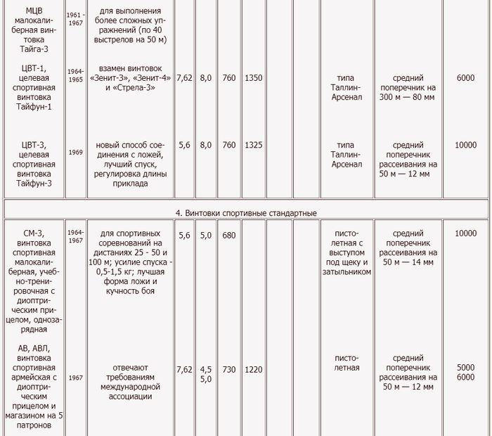 Краткие технические характеристики охотничьего и спортивного оружия. 1924 - 1973 гг. Т6