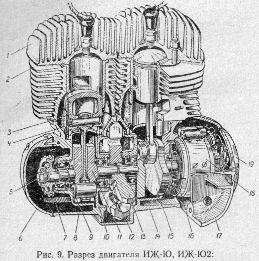 Разрез двигателя мотоциклов ИЖ-Ю, ИЖ-Ю2.