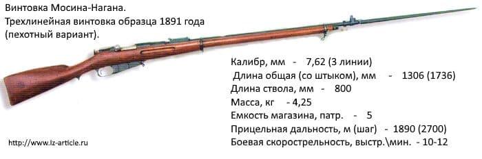 Винтовка Мосина-Нагана. Трехлинейная винтовка образца 1891 года. (пехотный вариант).