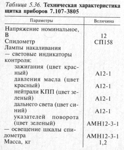 Техническая характеристика щитка приборов 7.107-3805