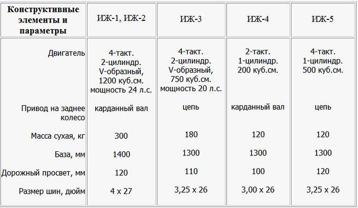 Конструктивные элементы и параметры мотоциклов ИЖ-1,ИЖ-2, ИЖ-3, ИЖ-4, ИЖ-5.