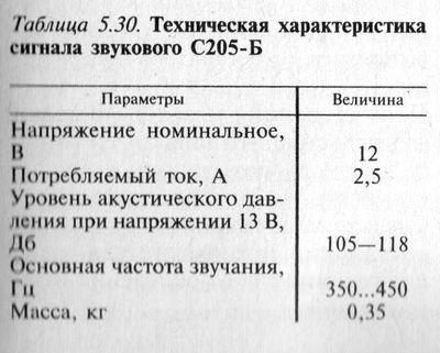 Техническая характеристика сигнала звукового С205-Б