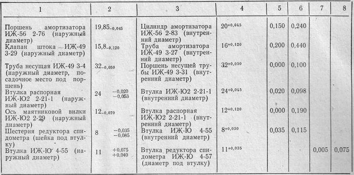 Размеры, допуски и натяги в сопрягаемых деталях мотоцикла ИЖ-Юпитер, ИЖ-Планета.