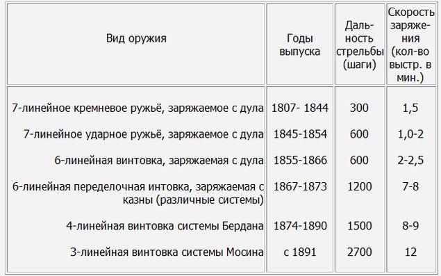 Виды оружия Ижевского оружейного завода.