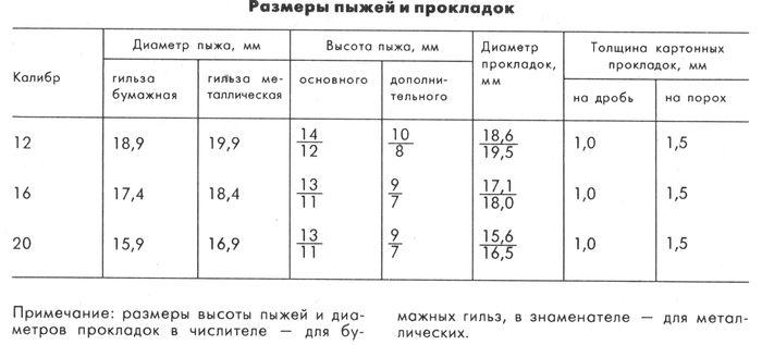 Размеры пыжей и прокладок, выпускаемых промышленностью для 12, 16 и 20-го калибров.