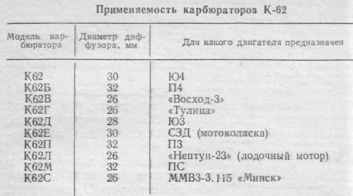 Применяемость мотоциклетных карбюраторов К-62
