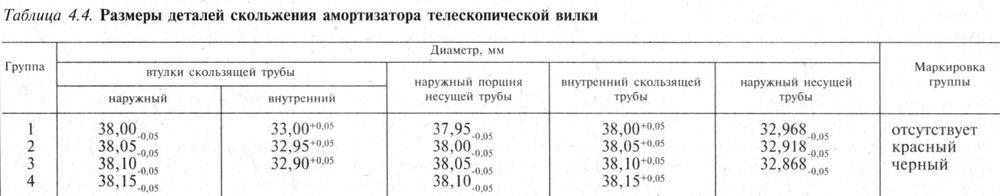 Размеры деталей скольжения амортизаторов телескопической вилки мотоцикла ИЖ