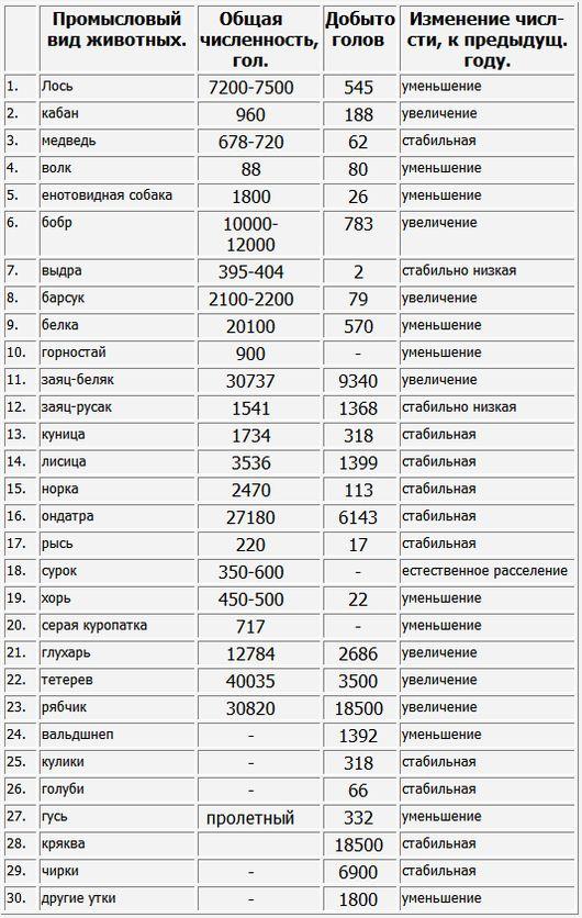 Основные результаты мониторинга численности охотничьих животных на территории Удмуртии в 2000 году и выявление тенденции изменения их численности.