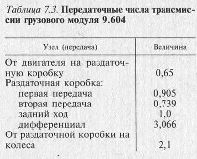 Передаточные числа трансмиссии грузового модуля 9.604