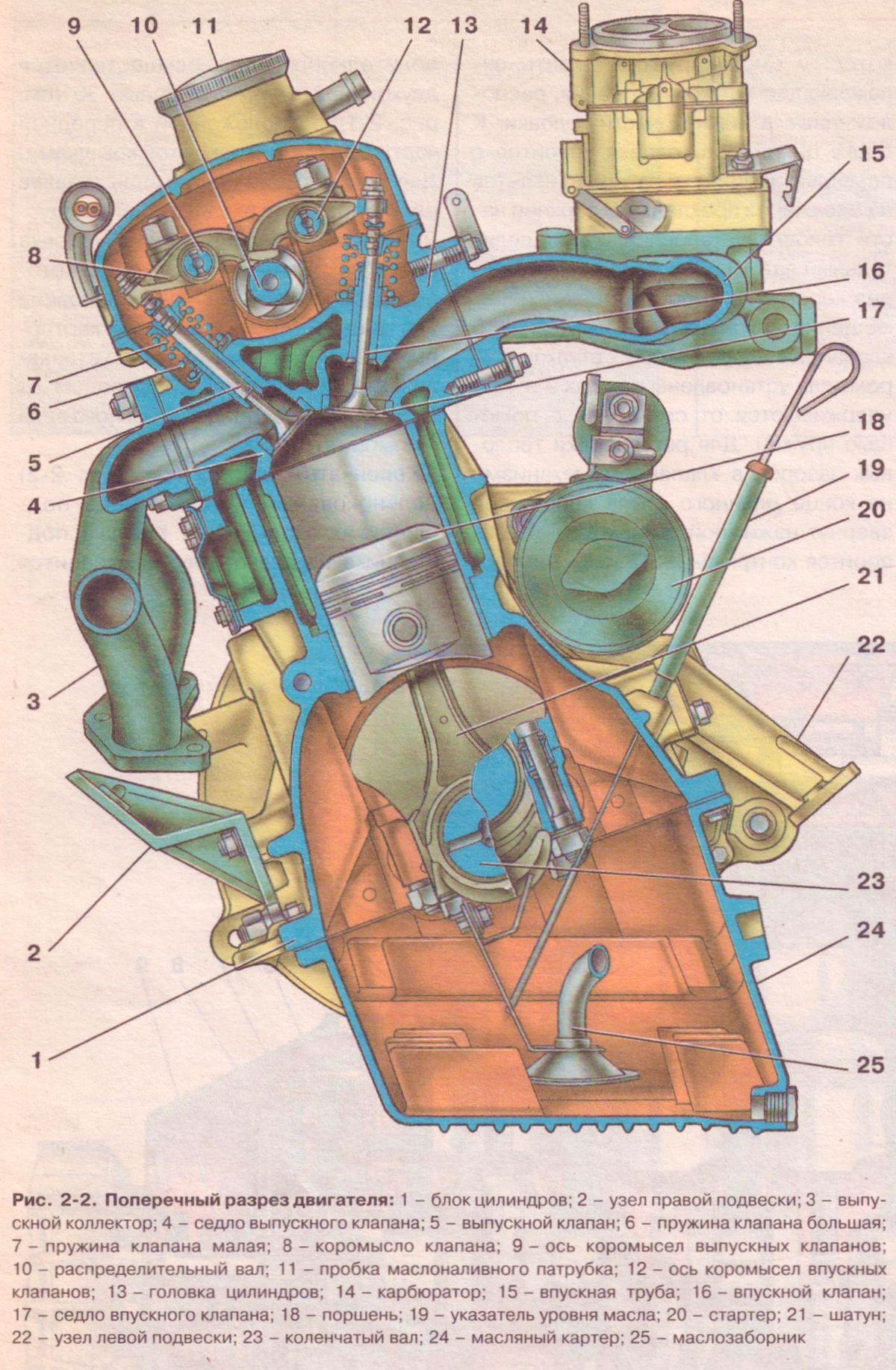 Поперечный разрез двигателя ИЖ 2126 Орбита (Ода ) - двигатель 1,7.