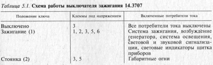 Схема работы выключателя зажигания 14.3707