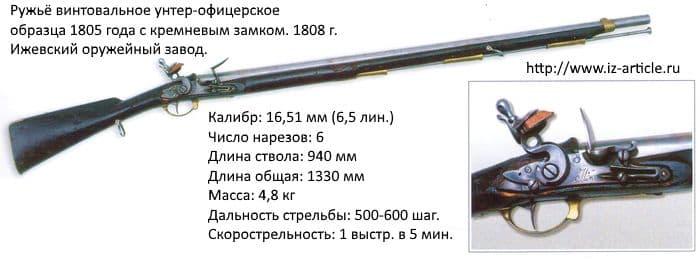 Ружьё винтовальное унтер-офицерское образца 1805 года с кремневым замком. 1808 г. Ижевский оружейный завод.