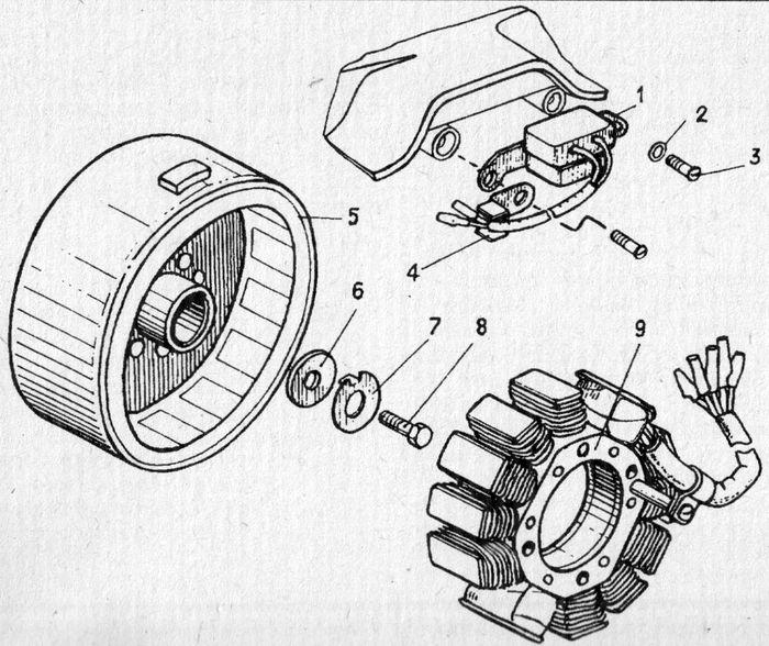 Генератор на постоянных магнитах двигателя Планета 5-01.