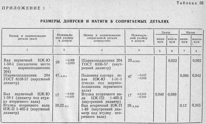 Таблица 50.  Размеры, допуски и натяги в сопрягаемых деталях мотоциклов ИЖ-Юпитер, ИЖ-Планета.