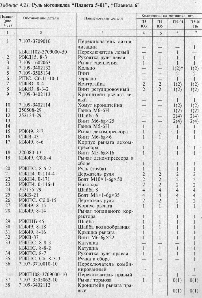 Руль мотоциклов Планета 5-01, Планета 6. Таблица 4.21.