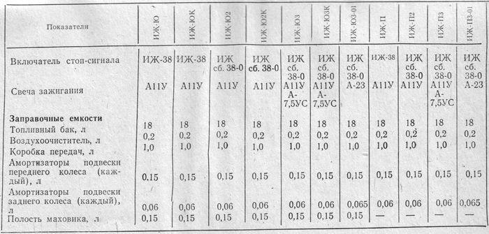 Технические характеристики мотоциклов: ИЖ-Ю, ИЖ-ЮК, ИЖ-Ю2, ИЖ-Ю2К, ИЖ-Ю3, ИЖ-Ю3К, ИЖ-Ю3-01, ИЖ-П, ИЖ-П2, ИЖ-П3, ИЖ-П3-01