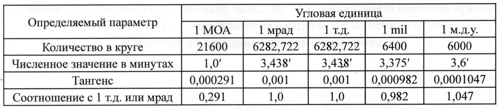 Сравнительные данные угловых единиц.