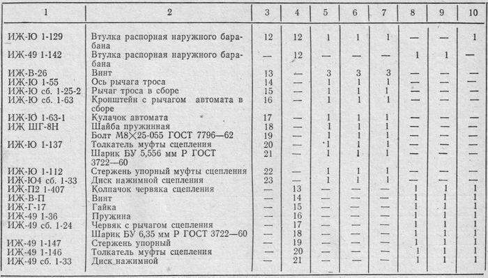 Муфта сцепления и управление сцеплением ИЖ-Ю3 и ИЖ-П3. Табл. 30