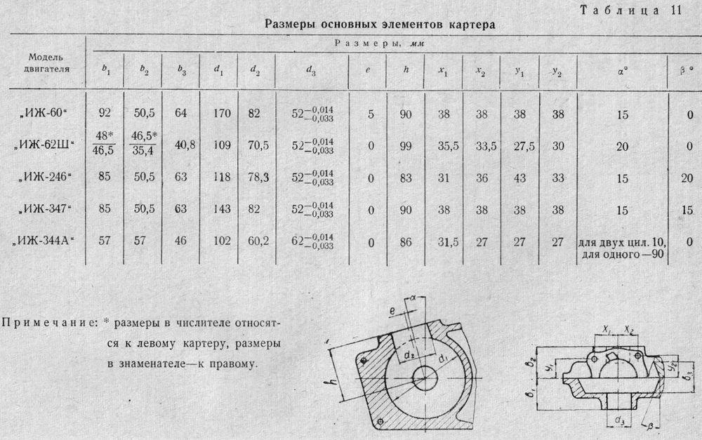 Размеры сновных элементов картера двигателей ИЖ.