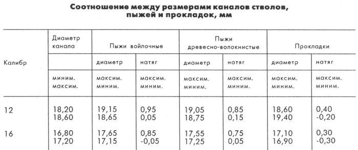 Соотношение между размерами каналов стволов, пыжей и прокладок. Таблица.