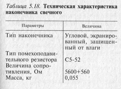 Техническая характеристика наконечника свечного ИЖЮЗ Сб 24-17-2 или 7.107-3707160
