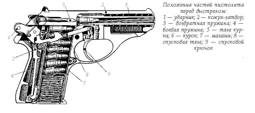 Пистолет ПСМ. Положение частей пистолета перед выстрелом.