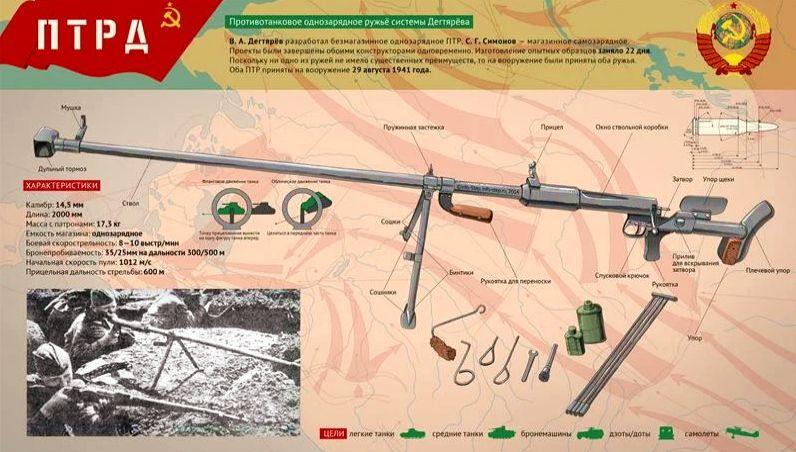 Противотанковое ружьё системы Дегтярева В.А., ПТРД-41