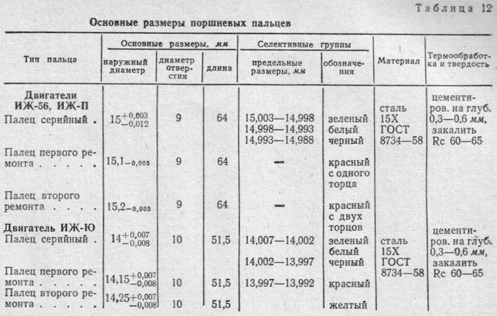 Основные размеры поршневых пальцев ИЖ-56, ИЖ-П и ИЖ-Ю.