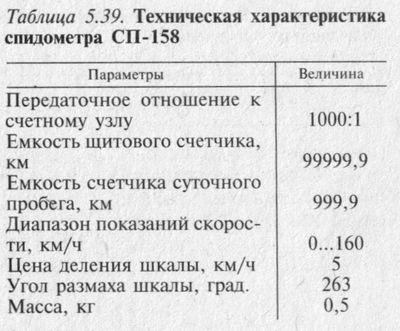 Техническая характеристика спидометра СП-158