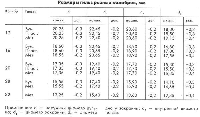 Размеры гильз различных калибров. Таблица.