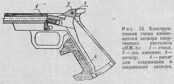 Схема качающегося затвора спортивного пистолета ИЖ-1